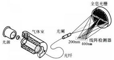 光源、气体室、光纤和光谱仪