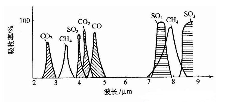 几种气体的吸收光谱-山东新泽仪器有限公司