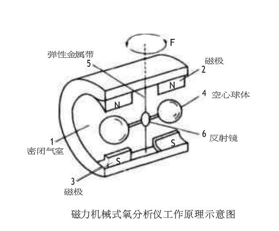 磁力机械式氧分析仪工作原理示意图-山东新泽仪器有限公司