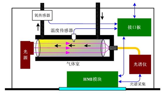 SUV-100烟气分析仪由光源、气体室、光谱仪、HMI模块、接口板、氧传感器模块(或氧化锆模块)、温度传感器等部件以及扩展模块(CO检测、CO2检测)